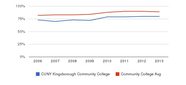 CUNY Kingsborough Community College % Students Receiving Some Financial Aid&nbsp(2006-2013)