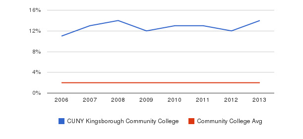 CUNY Kingsborough Community College Asian&nbsp(2006-2013)