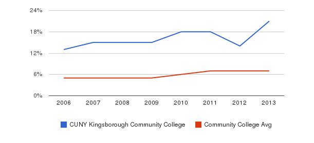 CUNY Kingsborough Community College Hispanic&nbsp(2006-2013)