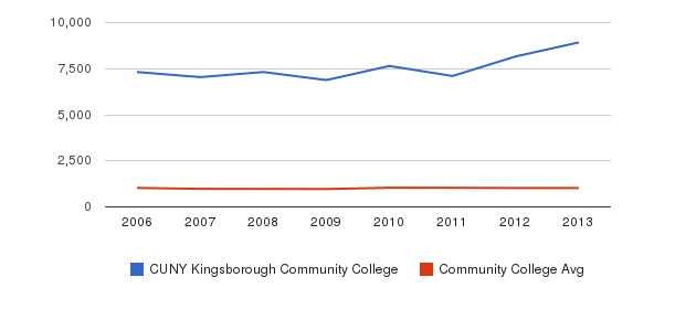 CUNY Kingsborough Community College Part-Time Students&nbsp(2006-2013)