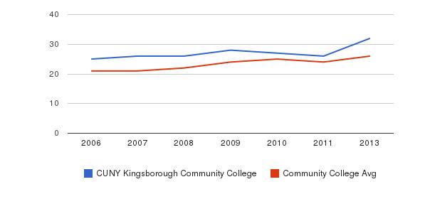 CUNY Kingsborough Community College student staff&nbsp(2006-2013)