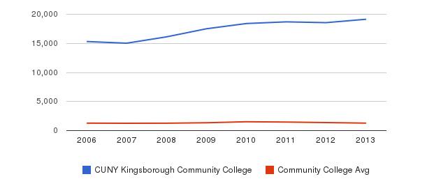 CUNY Kingsborough Community College Total Enrollment&nbsp(2006-2013)