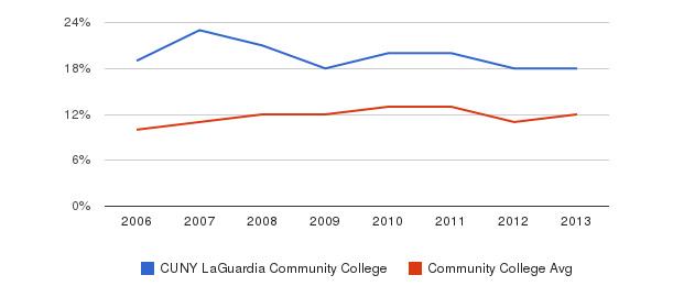 CUNY LaGuardia Community College Black&nbsp(2006-2013)