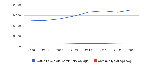 CUNY LaGuardia Community College Full-Time Students&nbsp(2006-2013)