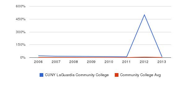 CUNY LaGuardia Community College non_resident&nbsp(2006-2013)
