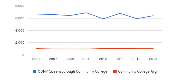 CUNY Queensborough Community College Part-Time Students&nbsp(2006-2013)