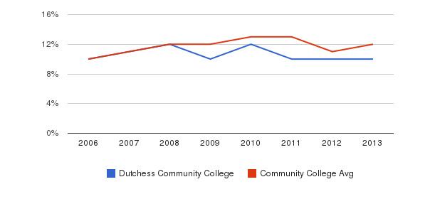 Dutchess Community College Black&nbsp(2006-2013)