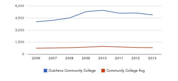 Dutchess Community College Full-Time Students&nbsp(2006-2013)