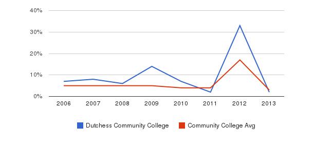 Dutchess Community College Unknown&nbsp(2006-2013)