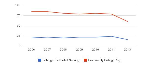 Belanger School of Nursing Total Faculty&nbsp(2006-2013)