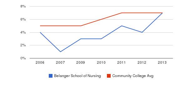 Belanger School of Nursing Hispanic&nbsp(2006-2013)