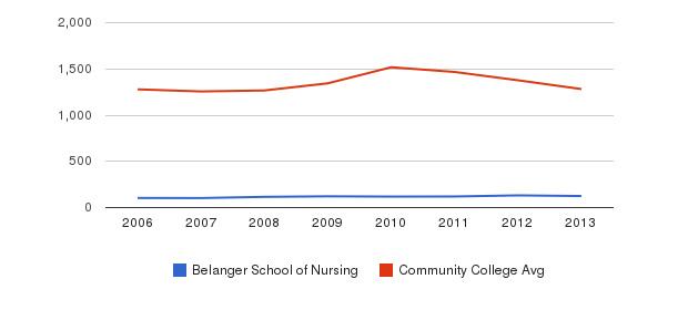 Belanger School of Nursing Total Enrollment&nbsp(2006-2013)