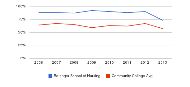 Belanger School of Nursing White&nbsp(2006-2013)