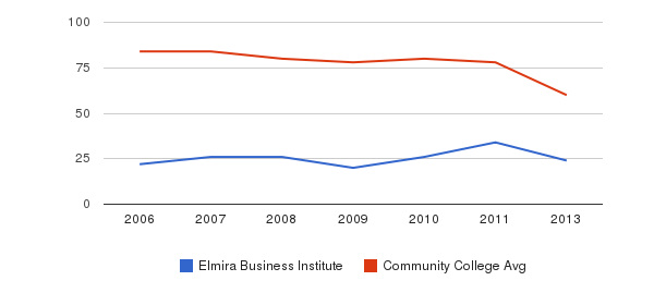 Elmira Business Institute Total Faculty&nbsp(2006-2013)
