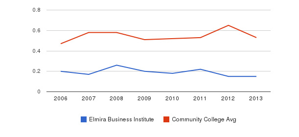 Elmira Business Institute Diversity Score&nbsp(2006-2013)