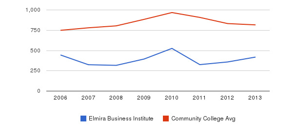 Elmira Business Institute Full-Time Students&nbsp(2006-2013)