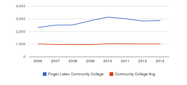 Finger Lakes Community College Part-Time Students&nbsp(2006-2013)