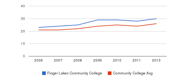 Finger Lakes Community College student staff&nbsp(2006-2013)