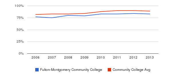 Fulton-Montgomery Community College % Students Receiving Some Financial Aid&nbsp(2006-2013)