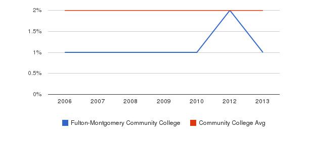 Fulton-Montgomery Community College Asian&nbsp(2006-2013)