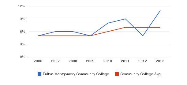 Fulton-Montgomery Community College Hispanic&nbsp(2006-2013)