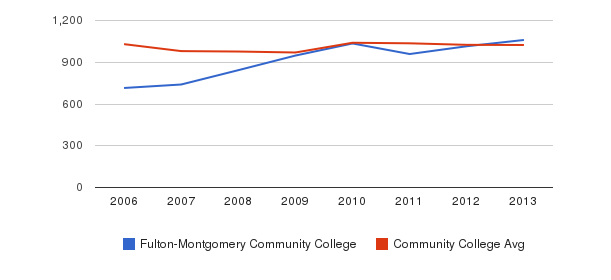 Fulton-Montgomery Community College Part-Time Students&nbsp(2006-2013)