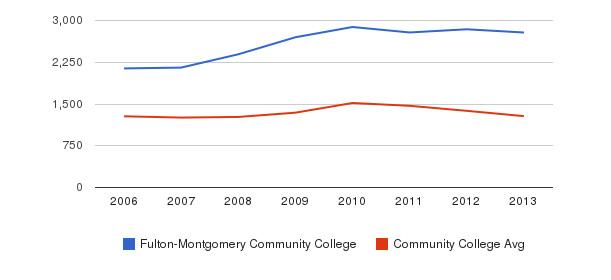 Fulton-Montgomery Community College Total Enrollment&nbsp(2006-2013)