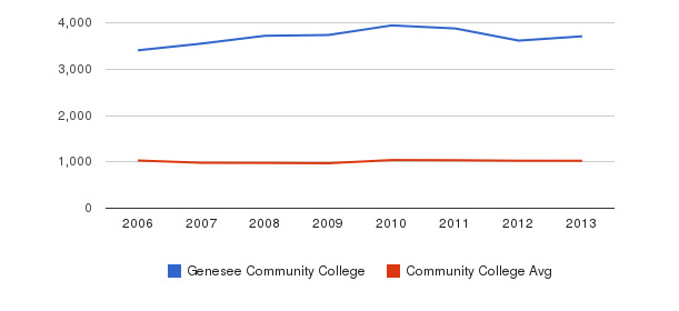 Genesee Community College Part-Time Students&nbsp(2006-2013)