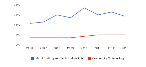 Island Drafting and Technical Institute Hispanic&nbsp(2006-2013)