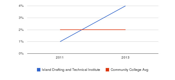 Island Drafting and Technical Institute More&nbsp(2011-2013)