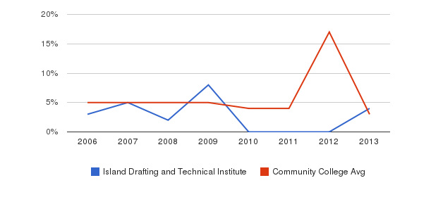 Island Drafting and Technical Institute Unknown&nbsp(2006-2013)