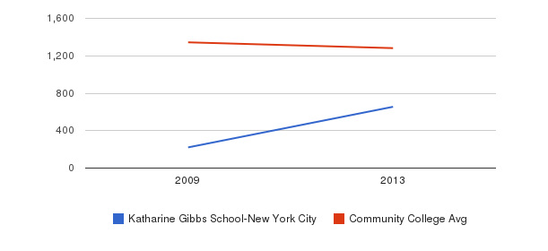 Katharine Gibbs School-New York City Total Enrollment&nbsp(2009-2013)