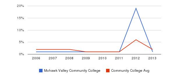 Mohawk Valley Community College non_resident&nbsp(2006-2013)