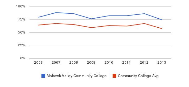 Mohawk Valley Community College White&nbsp(2006-2013)