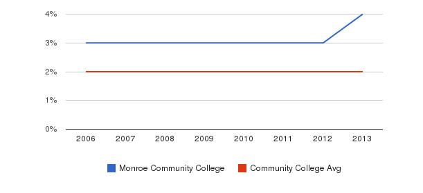 Monroe Community College Asian&nbsp(2006-2013)