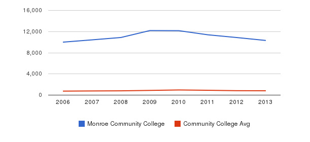 Monroe Community College Full-Time Students&nbsp(2006-2013)