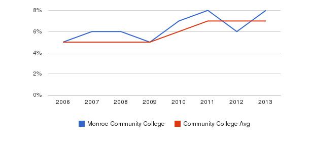 Monroe Community College Hispanic&nbsp(2006-2013)
