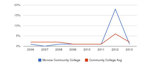 Monroe Community College non_resident&nbsp(2006-2013)