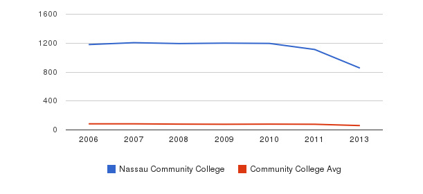 Nassau Community College Total Faculty&nbsp(2006-2013)