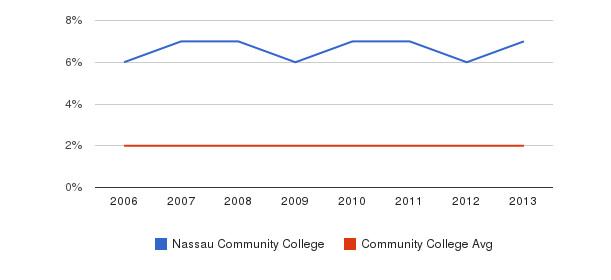 Nassau Community College Asian&nbsp(2006-2013)