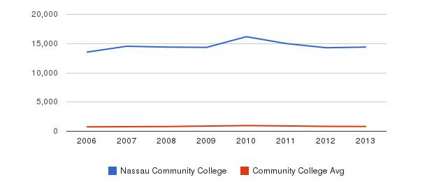 Nassau Community College Full-Time Students&nbsp(2006-2013)