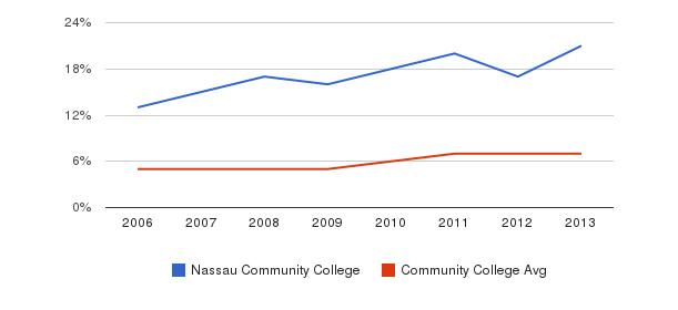 Nassau Community College Hispanic&nbsp(2006-2013)