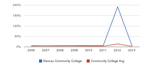 Nassau Community College Unknown&nbsp(2006-2013)
