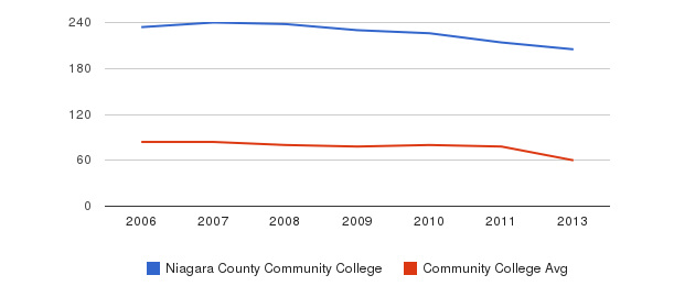 Niagara County Community College Total Faculty&nbsp(2006-2013)