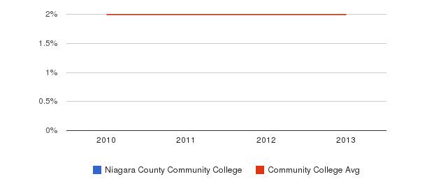 Niagara County Community College More&nbsp(2010-2013)