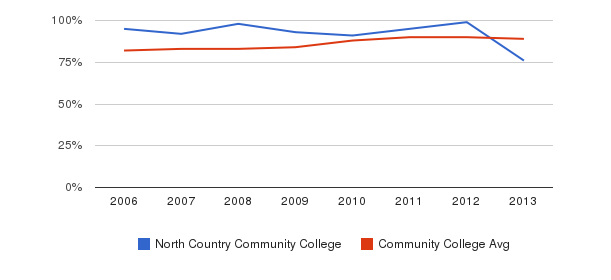 North Country Community College % Students Receiving Some Financial Aid&nbsp(2006-2013)