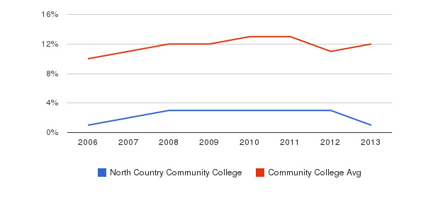 North Country Community College Black&nbsp(2006-2013)