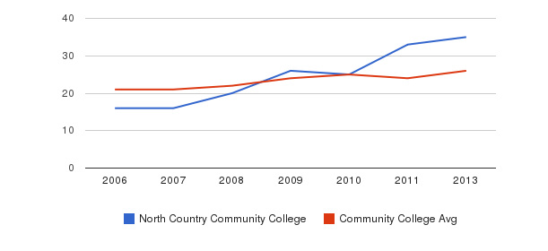North Country Community College student staff&nbsp(2006-2013)