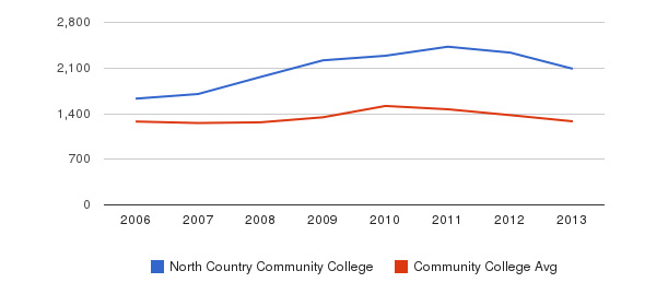 North Country Community College Total Enrollment&nbsp(2006-2013)