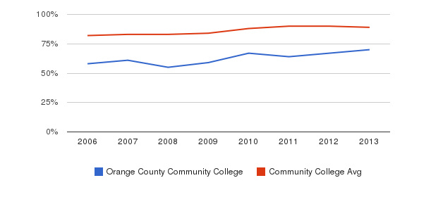 Orange County Community College % Students Receiving Some Financial Aid&nbsp(2006-2013)